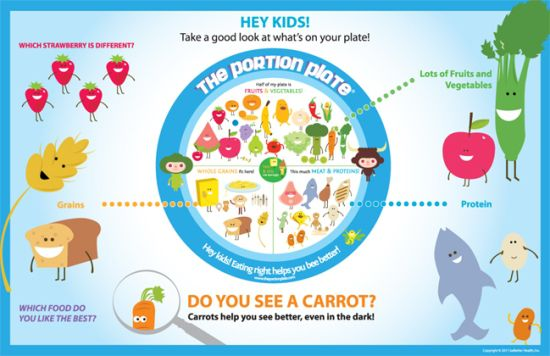 Healthy Eating Information For Kids